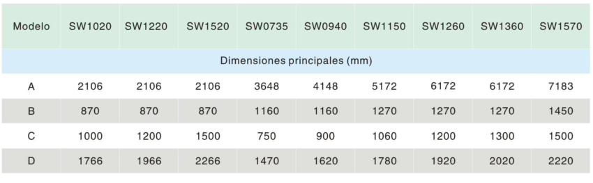 SW dimensiones